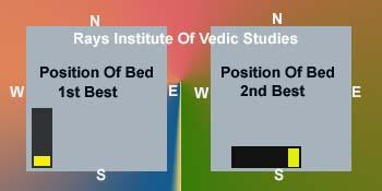 Bedroom Bed Vastu